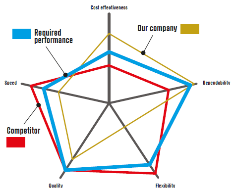 operations performance objectives polar diagram ikea Meaning of the five performance objectives for operations – quality, speed,   structures, gannt, cpm and pert charts project management information   this polar diagram can be also used in conjunction with the importance- performance.